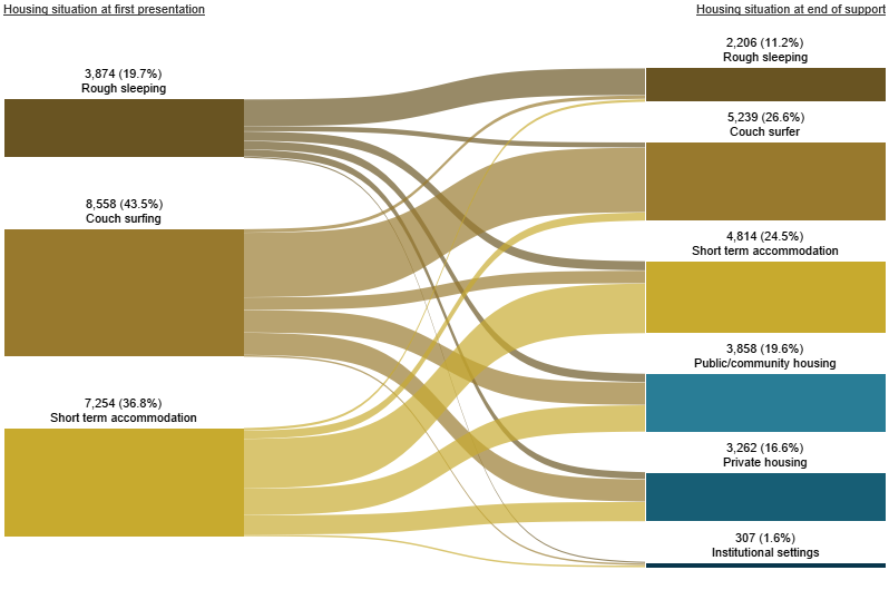 Figure INDIGENOUS.2: Housing situation for clients with closed support who were experiencing homelessness at the start of support, 2018–19. This Sankey diagram shows the housing situation (including rough sleeping, couch surfing, short-term accommodation, public/community housing, private housing and Institutional settings) of Indigenous clients with closed support periods at first presentation and at the end of support. In 2018–19 at the beginning of support, of those experiencing homelessness, 44%25 were couch surfing and 37%25 were in short term accommodation. At the end of support, 27%25 of clients were couch surfing and 25%25 were in short term accommodation. A total of 62%25 of clients were homeless.