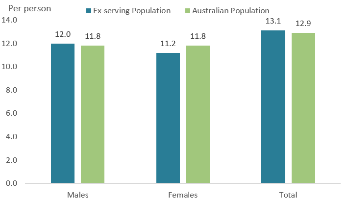 The grouped bar chart highlights the similarities in age and sex adjusted dispensing rates for both the contemporary ex-serving and Australian populations in 2017–18. For men and women this was around 12 dispensings per person and around 13 per person for each population overall. Noting that Australian rates are age-matched to the contemporary ex-serving population.