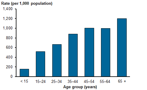 Vertical bar chart depicting the mental health-related estimated GP encounters per 1,000 population, by age group sourced from the 2015–16 BEACH survey. Patients aged younger than 15 had a rate of 153.7 per 1,000 population, 15–24 518.5, 25–34 668.2, 35–44 880.0, 45–54 1,005.9, 55–64 998.1 and 65+ 1,198.2. Refer to table GP.2
