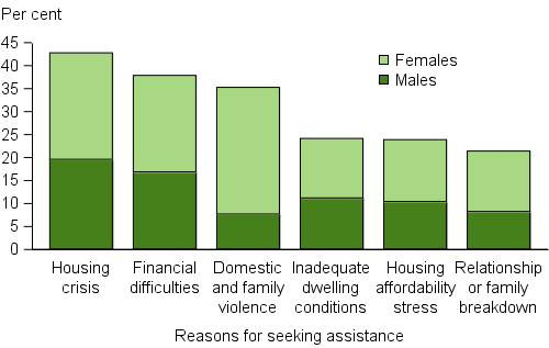Clients, by all reasons for seeking assistance (top 6), 2015-16. The stacked vertical bar graph shows the most common reasons as proportions of male and female clients. Housing crisis and financial difficulties were the most common reasons and similar proportions of males and females reported these. Domestic and family violence showed the greatest divergence in proportions with females reporting this reason about 4 times more often than males.