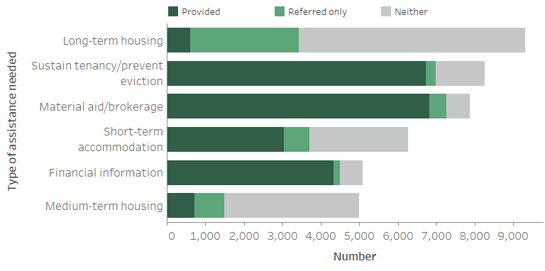 Figure OLDER.2: Older clients, by most needed services and service provision status (top 6), 2018–19. The stacked horizontal bar graph shows that services most commonly needed by older clients were long-term housing (39%25; with 7%25 provided with this assistance), assistance to sustain tenancy or prevent tenancy failure or eviction (34%25; with 81%25 provided with this assistance), material aid/brokerage (33%25; with 87%25 provided with this assistance), short-term or emergency accommodation (26%25; with 49%25 provided with this assistance), financial information (21%25; with 85%25 provided this assistance) and medium-term housing (21%25; with 15%25 provided this assistance).