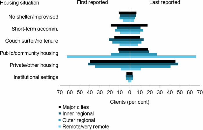 Figure REG.3: The horizontal bar graph shows the proportion of clients in each of the 6 housing situations at the beginning and end of support by remoteness areas. In 2016–17 in both major cities and outer regional areas, the largest change in housing situation following support was in the proportion of clients in public or community housing (7%25 and 8%25 increase, respectively). Inner regional areas saw similar changes in both public or community housing and private or other housing (8%25 and 7%25 increase, respectively). The least change in housing situations was observed in remote and very remote areas, but unlike all other areas, most clients began and ended support in public or community housing (63%25 and 66%25, respectively).