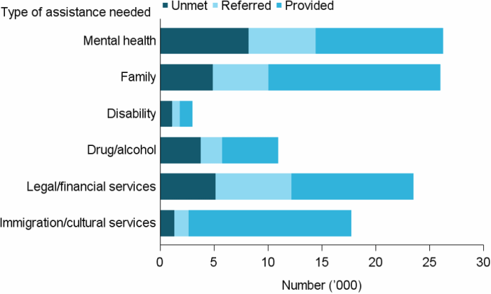 Figure UNMET NEED.2: The number of clients with unmet needs for specialised services (grouped), 2016–17. The stacked horizontal bar graph shows that mental health services had the most unmet demand, with over 8,000 clients (31%25) with unmet need, over 6,000 referred this service, and just 12,000 provided. This amount of unmet service need was followed by legal and financial services (22%25), and family services (19%25).