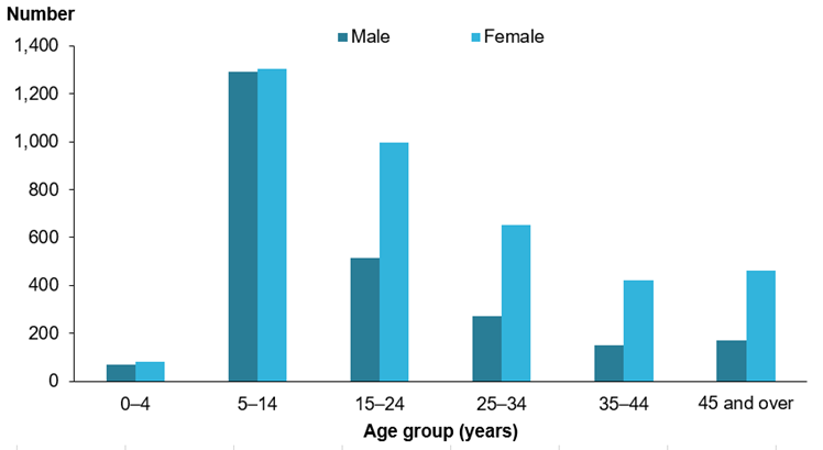 The vertical bar chart shows the number of males and females on ARF/RHD registers side by side. The highest numbers are in the 5–14 years group, where the number of males and females are very similar. In the older age groups, there are more females than males. The overall number of cases declines as age group increases. More information can be found in the data tables, ARF intro 1.