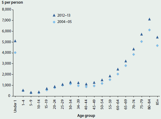Scatter graph showing admitted patient expenditure per person by age group for 2004-05 and 2012-13, adjusted for inflation. Admitted patient expenditure per person was higher for all age groups in 2012-13. The age group with the highest admitted patient expenditure per person was 60-64 (approximately $7000 in 2012-13). The lowest was 5-9 (less than $500).