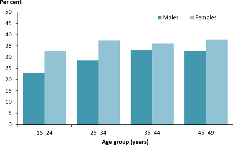 The vertical bar chart shows the percentage of Indigenous regular clients with type 2 diabetes, aged 15–49 years, who were immunised against influenza by age group and sex. The percentage increased across age groups and was consistently higher among females than males. The rate peaked in those women aged 45–49 years (38%25) and men aged 35–49 years (33%25).
