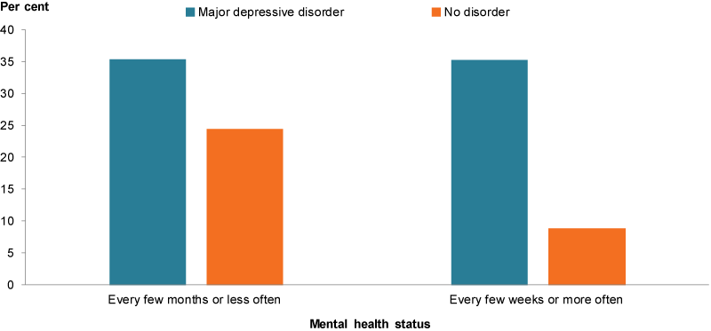 This column chart shows a higher proportion of children with major depressive disorder to be bullied every few months or less often, or every few weeks or more often than children with no major depressive disorder.