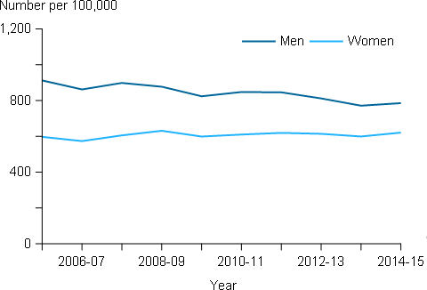 The horizontal line chart shows that the rate of COPD hospitalisations for men declined from 912 to 785 per 100,000 population, while the rate for women remained at around 600 hospitalisations per 100,000 population between 2005–06 to 2014–15.