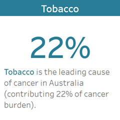 Tobacco is the leading cause of cancer in Australia (contributing 22%25 of cancer burden)