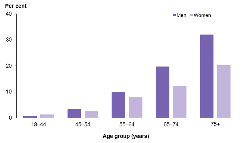 This column graph shows the increase in prevalence of self-reported heart, stroke and vascular disease with age. For males the prevalence of heart, stroke and vascular disease increased from 1%25 among those aged 18–44, to 32%25 among males aged 75 and older. For females the prevalence of heart, stroke and vascular disease increased from 1%25 of those aged 18–44 to 20%25 among females aged 75 and older.
