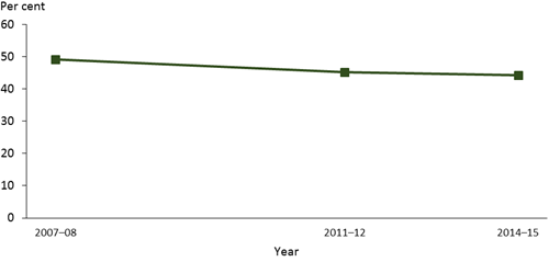 This is a line graph showing the change of insufficient physical activity in adults from 2007–08 to 2014–15. The level of insufficient physical activity declines from 49%25 in 2007–08 to 44%25 in 2014–15.