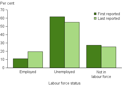 Clients needing assistance relating to employment, by labour force status at beginning and at end of support, 2015–16. The grouped vertical bar graph shows that 20%25 of clients were employed at the end of support, nearly doubled that at the beginning of support. There was little change in the proportion of clients not in the labour force (25%25) following assistance.
