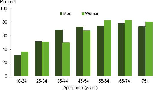 Vertical bar chart showing; age group (years) (18-24 to 75plus) on the x axis; per cent (0 to 100) on the y axis.