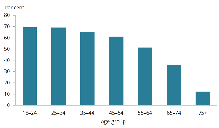 The second bar chart shows that the highest percentages of single occasion risky drinkers were among those aged 18–24 and 25–34, both 69%25. From 35 years of age the percentages of single occasion risky drinkers gradually decreased, and was lowest for those aged 75 and over at 12%25.