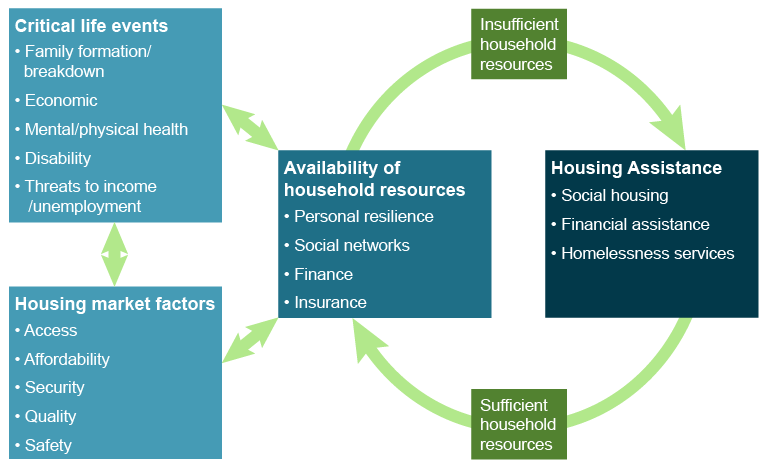 Diagram shows the connections between the drivers of the need for housing assistance.