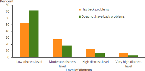 The vertical bar chart shows that, people aged 18 and over with back problems were 2.2 times as likely to report very high levels of psychological distress (6.5%25) than those without back problems (2.9%25).