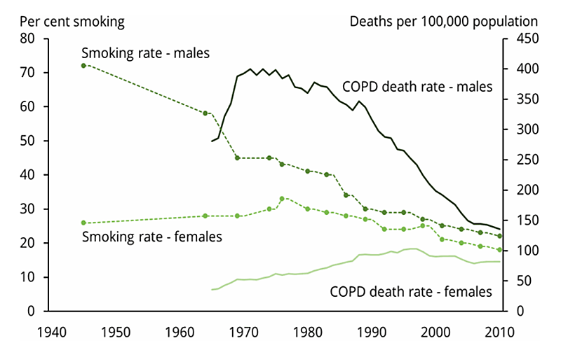 The line chart shows the COPD death rate and smoking rate among people aged 55 and over from 1945 to 2010. The COPD mortality rate among men decreased from 1970 (393 per 100,000 population) to 2010 (136 per 100,000 population). However, this rate among women increased from 1965 (36 per 100,000 population) to 1996 (103 per 100,000 population). It also displays that the smoking rates among men decreased from 1945 onwards, and this rate among women decreased from 1976 onwards.