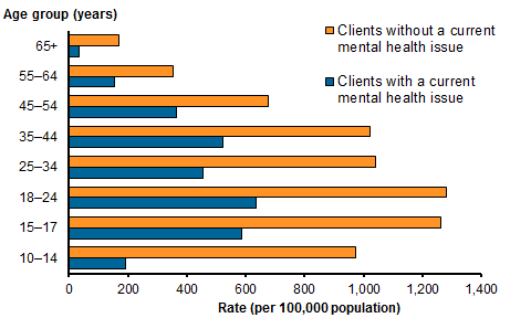 Horizontal bar chart showing the rate per 100,000 population of SHS clients with and without a current mental health issue, by age group for 2015–16. With a current mental health issue: 65+ 35.8 per 100,000 population, 55–64 156.1, 45–54 363.4, 35–44 524.8, 25–34 454.9, 18–24 635.0, 15–17 586.3, 10–14 193.3. Without a current mental health issue: 65+ 169.8 per 100,000 population, 55–64 355.5, 45–54 675.5, 35–44 1,020.6, 25–34 1,041.6, 18–24 1,281.5, 15–17 1,263.7, 10–14 972.1. Refer to table SHS.3