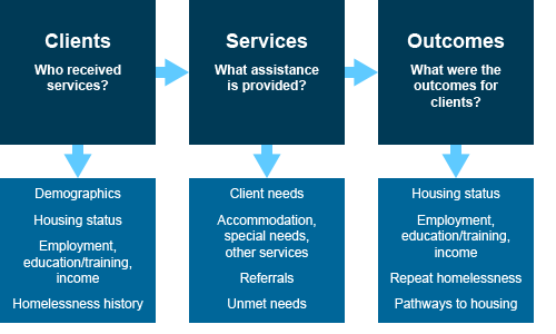 Conceptual framework of the SHSC client collection. The flow diagram illustrates the relationships between the clients of specialist homelessness services, the assistance provided, and what the outcomes were for the client. The data collected on each of these 3 items were collected from the approximately 1,460 specialist homelessness agencies in 2015–16.