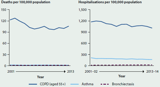 Two line charts. One shows the trending decline in age-standardised death rates (per 100000 population) between 2001 and 2013 for COPD, asthma, and bronchiectasis. The other shows the trending decline in hospitalisations (per 100000 population) for the same diseases.