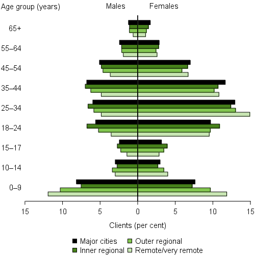 Clients, by remoteness area and by age and sex, 2015–16. The horizontal population pyramid shows that outer regional, and remote and very remote areas had higher proportions of SHS clients aged 0–9 than Major cities and Inner regional areas. Additionally, males aged 25–34 were less likely to be in remote and very remote areas, however, the opposite was true for female clients.