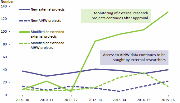 Figure 4.2 compares the number of new and modified research project applications approved by the AIHW Ethics Committee over 7 years from 2009–10 to 2014–15 for both external researchers and for the AIHW itself. New project approvals were steady over the period with about twice as many approved for external researchers compared to those for the AIHW. Approvals for modified or extended external projects rose markedly over the period. Data are available in Table A8.24.