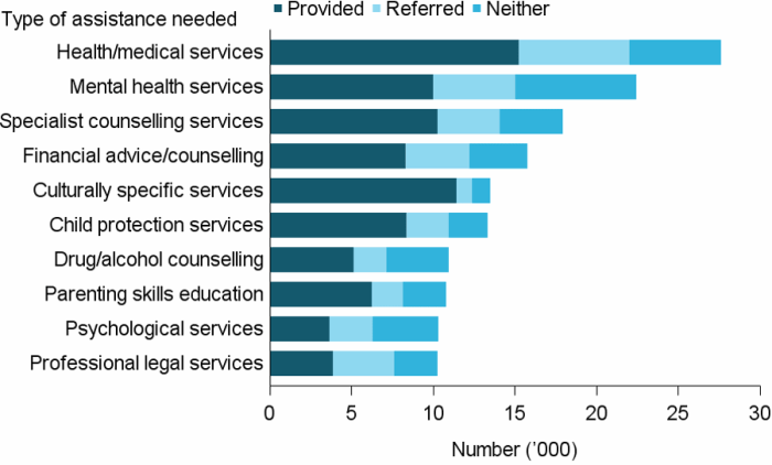 Figure CLIENTS.12 Clients, by most needed specialised services and service provision status (top 10), 2016–17. The stacked horizontal bar graph shows that health and medical services was the most needed specialised service with nearly 28,000 clients needing the service; it was also the most likely to be referred (almost 7,000 clients). Mental health services were the next most needed service (over 22,000) with one third (33%25) neither provided nor referred. These examples emphasise the diversity and capacity of the different agency service models.