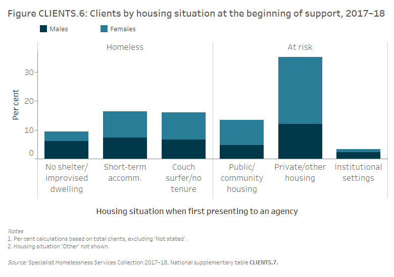 Figure CLIENTS.6 Clients by housing situation at the beginning of support, 2017–18. The stacked vertical bar graph shows proportions of male and female clients by the 6 housing situations captured in the SHSC. For those clients who were homeless, similar proportions were in either short-term or emergency accommodation, or couch surfing or no tenure (both 14%25). For those clients housed, but at risk of homelessness, most were in private or other housing (31%25) when they sought homelessness services, with nearly twice as many female clients than male clients in this housing situation.
