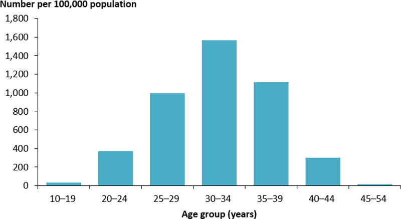 The vertical bar chart displays the rate of hospitalisations for gestational diabetes and a birth outcome, by age group. The rate peaked among women aged 30–34 years (1,567 per 100,000 women).