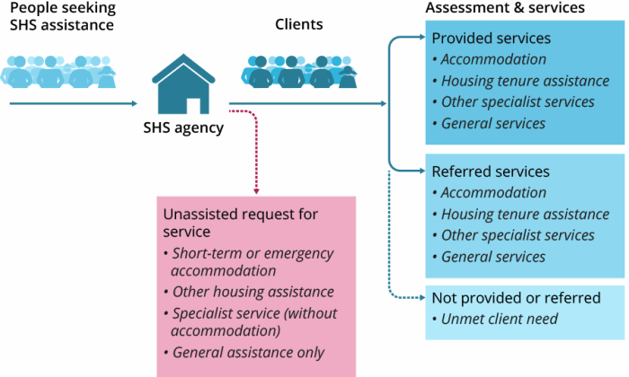 Figure FRAMEWORK.4 The flow diagram shows the potential pathways people seeking homelessness services may follow. A client is someone who service needs are assessed; these may either be provided by that agency or the client may be referred to another agency for specialist services. Not all the needs of a client may be met and this unmet need is reported allowing, for example, gaps in service provision or client priority groups to be identified. Some people seeking assistance do not become clients, however limited information about their request is captured, allowing the sector to gauge the demand for SHS services.