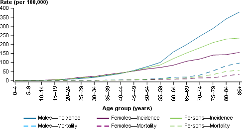 This line chart presents the estimated age-specific incidence (solid line) and mortality (dashed line) rates of melanoma of the skin for males (blue), females (purple) and persons (green) in 2017. The age-specific incidence and mortality rates are shown on the primary (left) y-axis, with 5-year age groups from ages 0–4 to 85+ shown on the x-axis.
