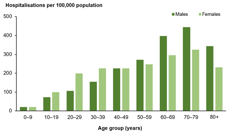 The bar chart shows hospitalisations with type 1 diabetes as the additional diagnosis increased with age and peaked in the 70–79 age group (444 per 100,000 males and 325 per 100,000 females, respectively).