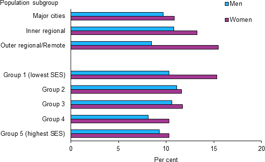 The horizontal bar chart shows that rates of asthma varied by remoteness and socioeconomic area in 2014–15. Asthma among women increased with increasing remoteness (11%25 in Major cities to 16%25 in Outer regional/Remote areas), however men in Outer regional/Remote areas had the lowest rates of asthma among all men (9%25). Rates of asthma decreased with increasing socioeconomic group for women (15%25 in Group 1 to 10%25 in Group 5), but rates for men were highly varied across the groups.