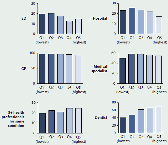 A set of graphs giving data about health care use by people aged 65+, by income quintile, in 2012. People in higher quintiles had a slightly higher rate of using dentists or seeing more than 3 health professionals for the same condition. People in lower quintiles had higher rated of using the emergency department and the hospital.