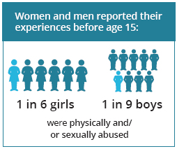 Icons show for women and men reporting their experiences before age 15: 1 in 6 girls and 1 in 9 boys were physically or sexually abused.