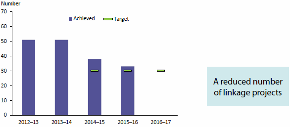Figure 1.4 compares the number of requests for data linkage results completed by the AIHW for each of 4 years to 2015–16 with targets that had been set for 2014–15 and 2015–16. The number fell in 2014–15 and again in 2015–16, though targets were met for both years. Data are available in Table A8.7.