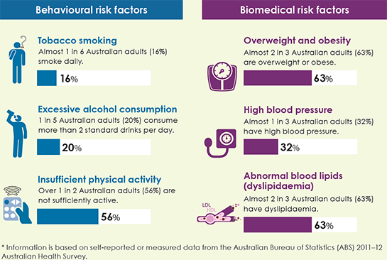 Prevalence of selected behavioural and biomedical risk factors for Australians aged 18 and over