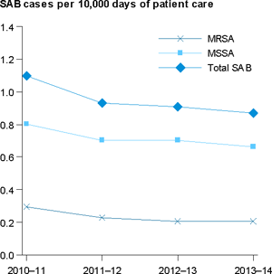 Stacked line chart showing for MRSA, MSSA, Total SAB; year (2010–11 to 2013–14) on x axis; SAB cases per 10,000 days of patient care (0.0 to 1.4) on the y axis.