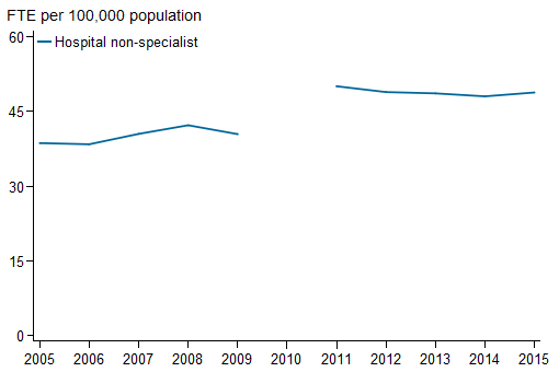 Horizontal line chart showing for Hospital non-specialist;  FTE per 100,000 population (0 to 60) on the y axis; year (2005 to 2015) on the x axis.