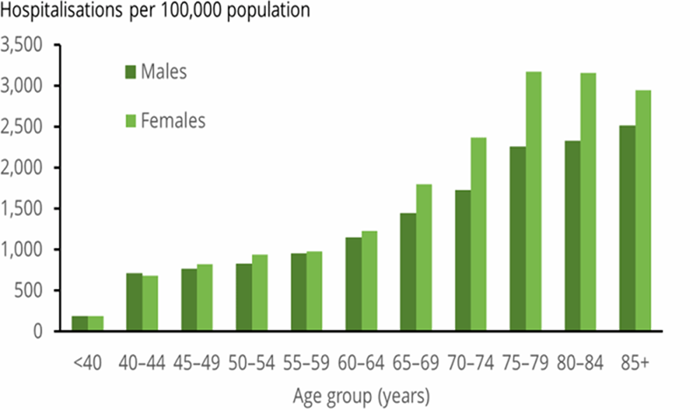 The vertical bar chart shows that in 2015–16, the hospitalisation rate for the principal diagnosis of back problems was greater for females than males. The hospitalisation rate increased with age for males, but decreased in the 85 and over age group for females.