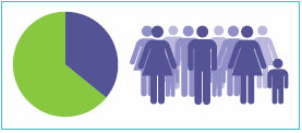 Graphic with a pie chart indicating one-third of specialist homelessness clients.
