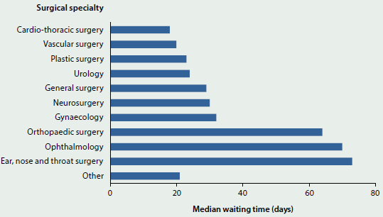 Bar chart showing the median waiting time in days for surgery in 2013-14, by type of surgical speciality. Ear, nose and throat surgery has the longest waiting time at over 70 days. Cardio-thoracic surgery has the shortest waiting time at less than 20 days.