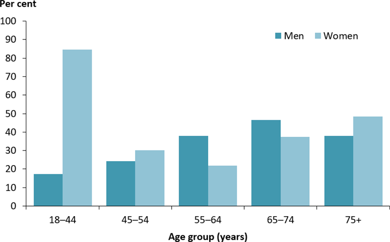 The vertical bar chart displays the proportion of adults with diabetes who achieved the target level for cholesterol, by age group and sex. The proportion was highest among females aged 18–44 years (85%25) and lowest among males aged 18–44 years (17%25).