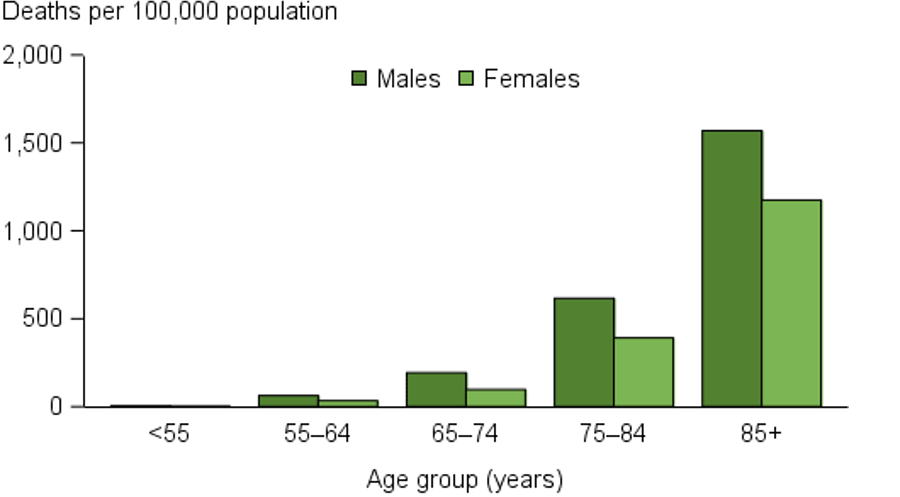 The vertical bar chart shows that deaths with diabetes as an underlying or associated cause increased steadily with age for both males and females in 2015—rates were around 3 times as high in those aged 85 and over compared with those aged 75–84. Males had consistently higher diabetes death rates than females.