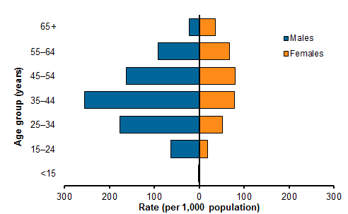 Population pyramid comparing the rate per 1,000 population of community mental health care service contacts of males and females with a principal diagnosis of schizophrenia, across age groups in 2015–16. Males aged 34–45 accessed services at the highest rate of 254.9. For females, the age group 45–54 reported the highest rate of 79.7. Refer to Table CMHC.16