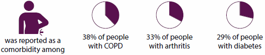 Series of graphics indicating that back pain and problems was reported as a comorbidity among 38%25 of people with COPD, 33%25 of people with arthritis, and 29%25 of people with diabetes.