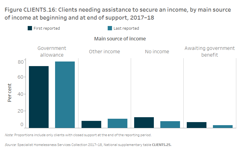 Figure CLIENTS.16 Clients needing assistance to secure an income, by main source of income at beginning and at end of support, 2017–18. The grouped vertical bar graph shows that the main source of income for the vast majority of clients with an income related need was a government allowance (73%25). Following support this proportion increased to 81%25 of clients with lower proportions awaiting government benefits (3%25) or with no income (8%25).