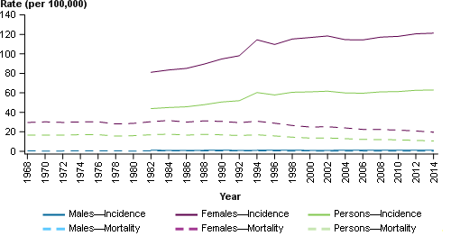 This line chart presents the estimated age-specific incidence (solid line) and mortality (dashed line) rates of breast cancer for males (blue), females (purple) and persons (green) in 2017. The age-specific incidence and mortality rates are shown on the primary (left) y-axis, with 5-year age groups from ages 0–4 to 85+ shown on the x-axis.