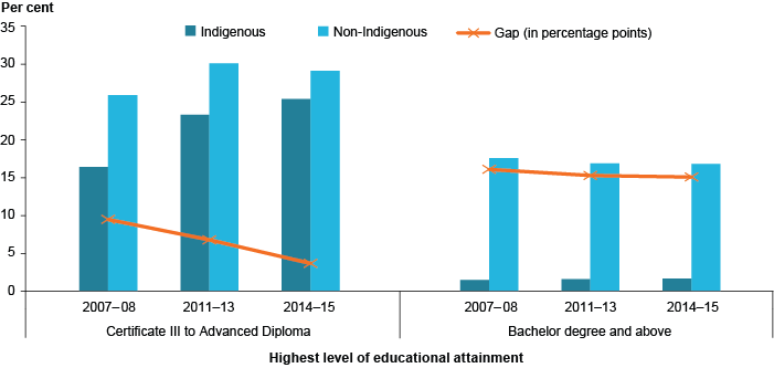 Combined column and line graph measuring the gap between levels of educational attainment for Indigenous and non-Indigenous children. Since 2007-08, the gap between Indigenous and non-Indigenous people with a Certificate 3 to an Advanced Diploma has been lessening, and is now at around 5%25. However, the gap between Indigenous and non-Indigenous people with a Bachelor degree and above has been remaining fairly static, at around 15%25.