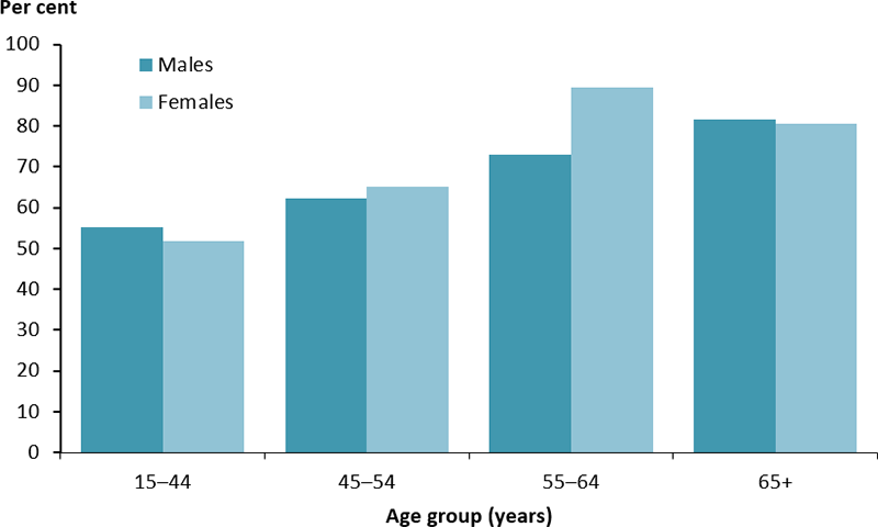 The vertical bar chart shows the percentage of Indigenous people aged 15 and over with diabetes who had their feet checked in the previous 12 months, by age group and sex. The percentage was highest among females aged in the 55–64 years (89%25) and males aged 65 years and over (82%25). The proportion was lowest among males (55%25) and females (52%25) aged 15–44 years.